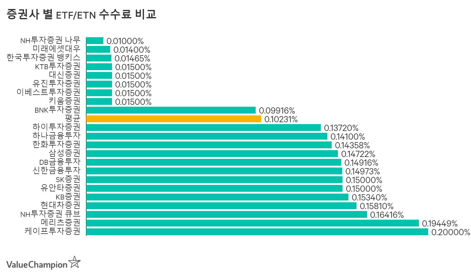 증권사 별 ETF/ETN 수수료 비교