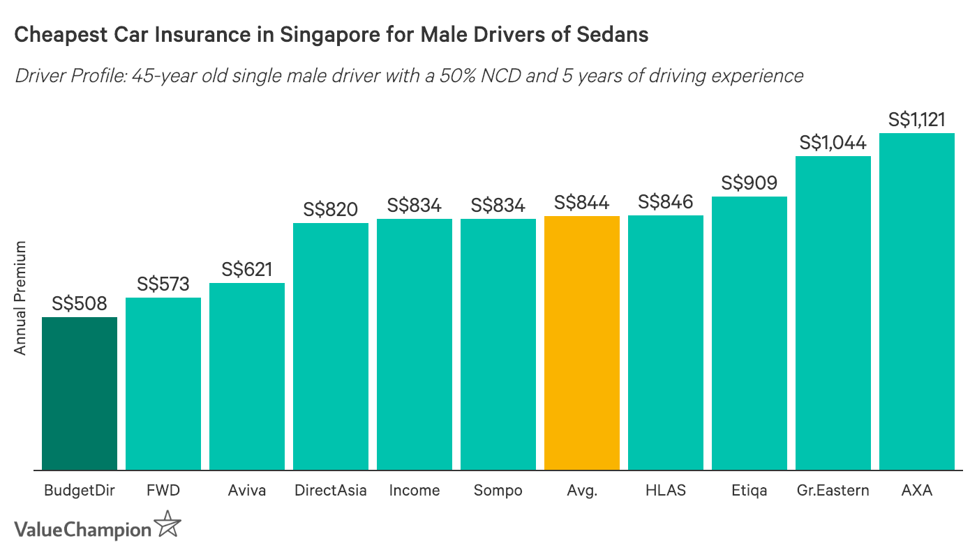 This graph shows the cheapest car insurance prices for a 45 year old male in Singapore
