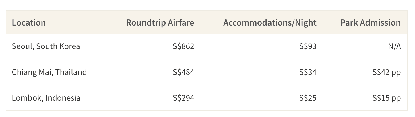 This table shows the cost of roundtrip airfare, accommodations and park admissions to hiking locations in South Korea, Thailand and Indonesia