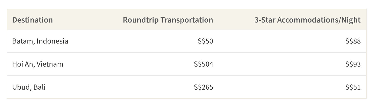 This table shows the average roundtrip transportation costs to Batam, Hoi An and Ubud along with the average price of a 3-star hotel per night
