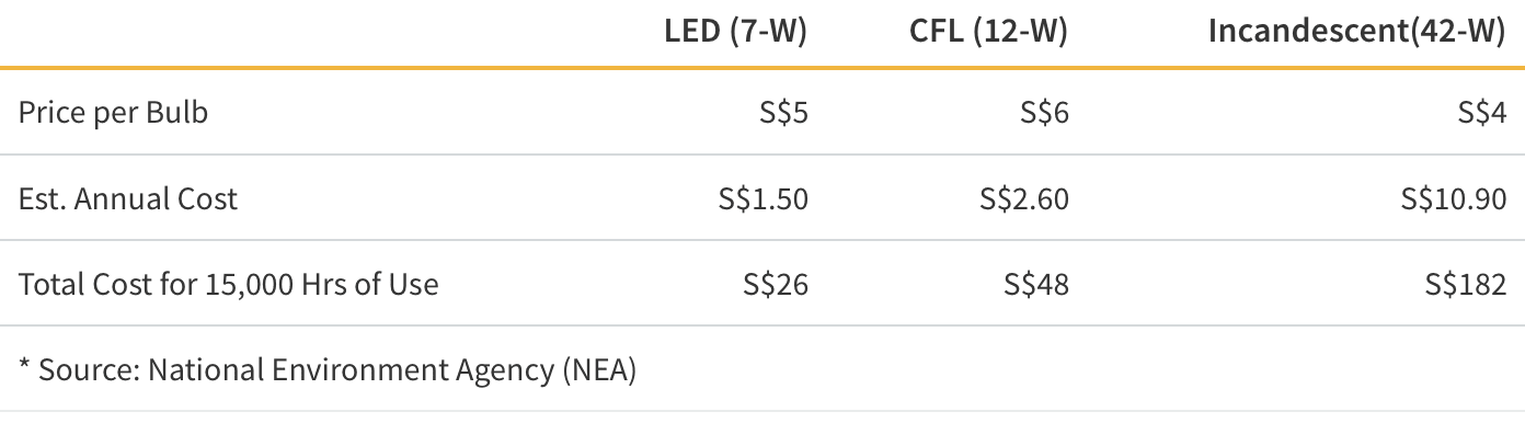 Light Bulb Cost Comparison