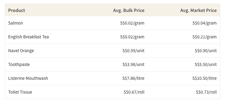 This table shows the difference in cost per unit or gram of common household shopping items bought in bulk vs. bought in a traditional quantity