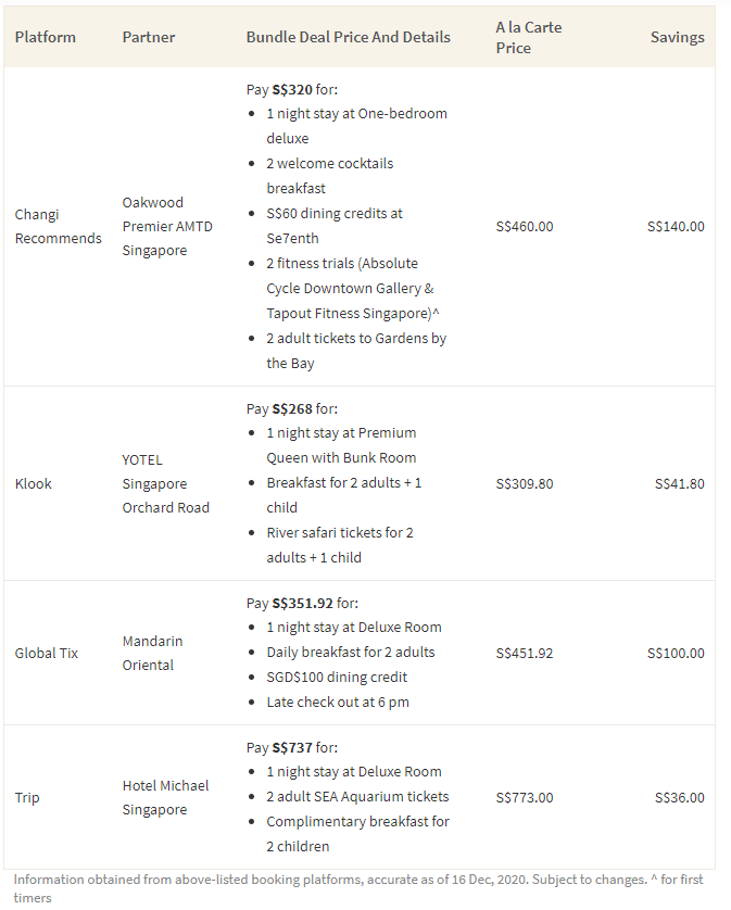 This table shows the cost of bundle deals from authorised booking channels like Changi Recommends, trip.com, and Klook that you can use with your SingapoRediscover vouchers