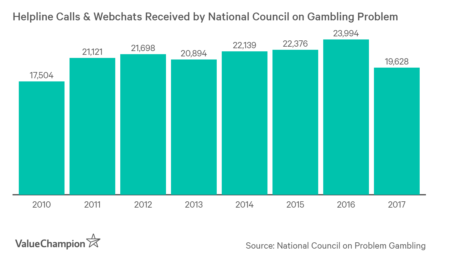 About 20,000 people in Singapore call the National Council on Problem Gambling each year for help