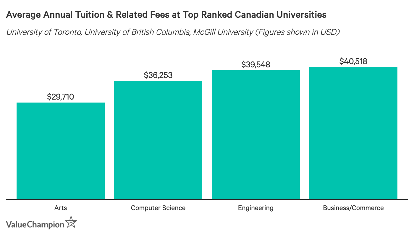 Average Annual Tuition for International Students at Top Canadian Universities 2019