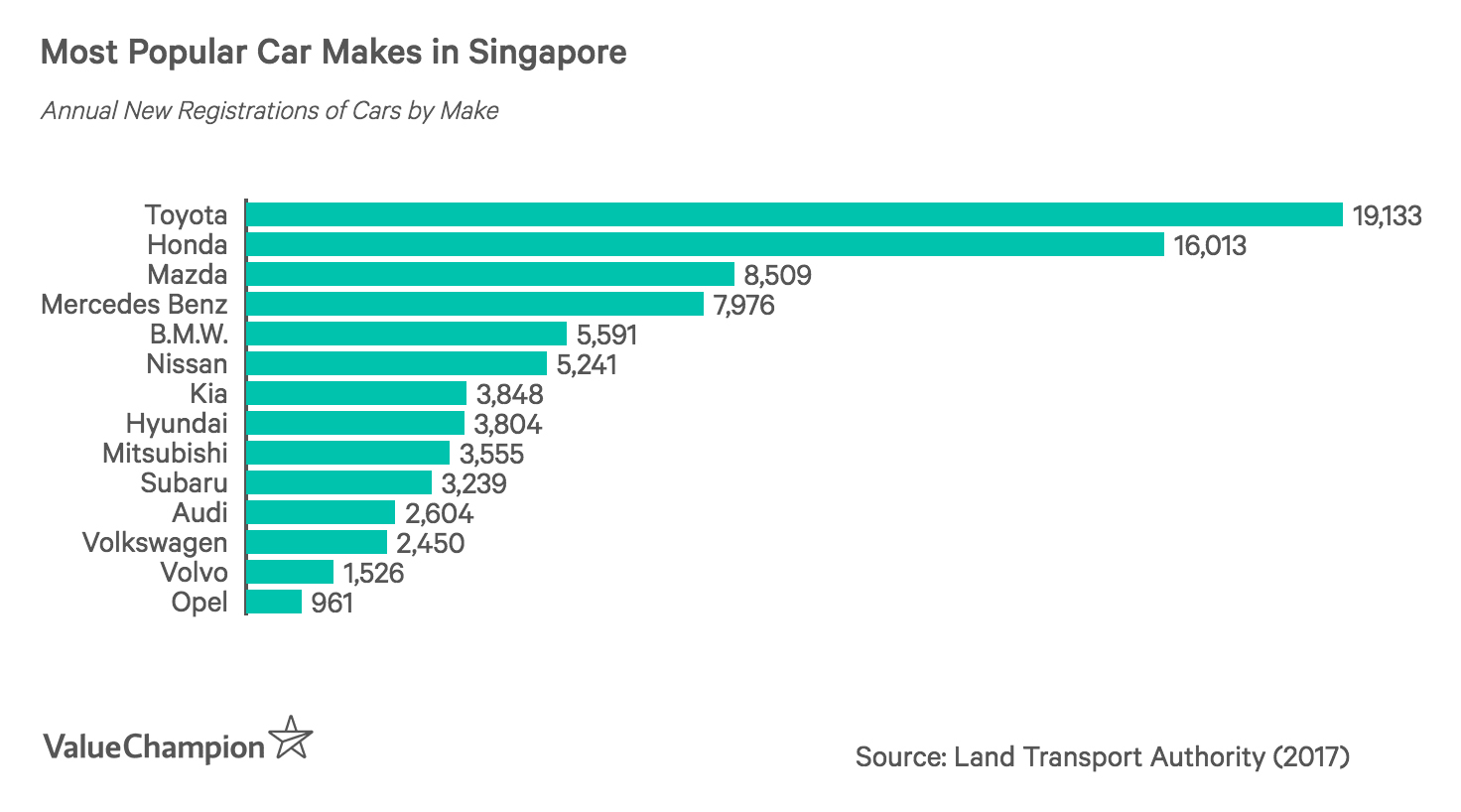 Most Popular Car Makes in Singapore
