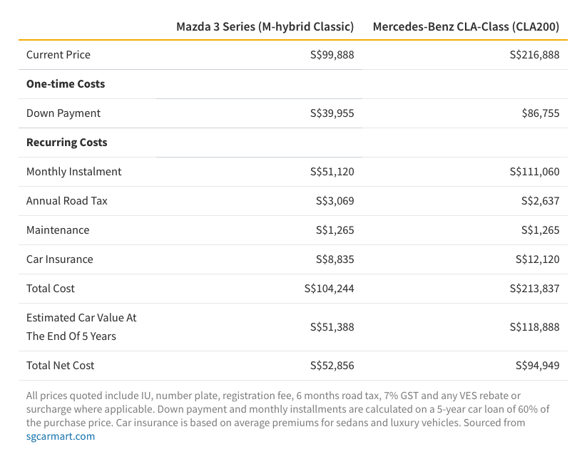 Table showing 5 year costs of owning a Mazda 3 Series and Mercedes-Benz CLA-Class