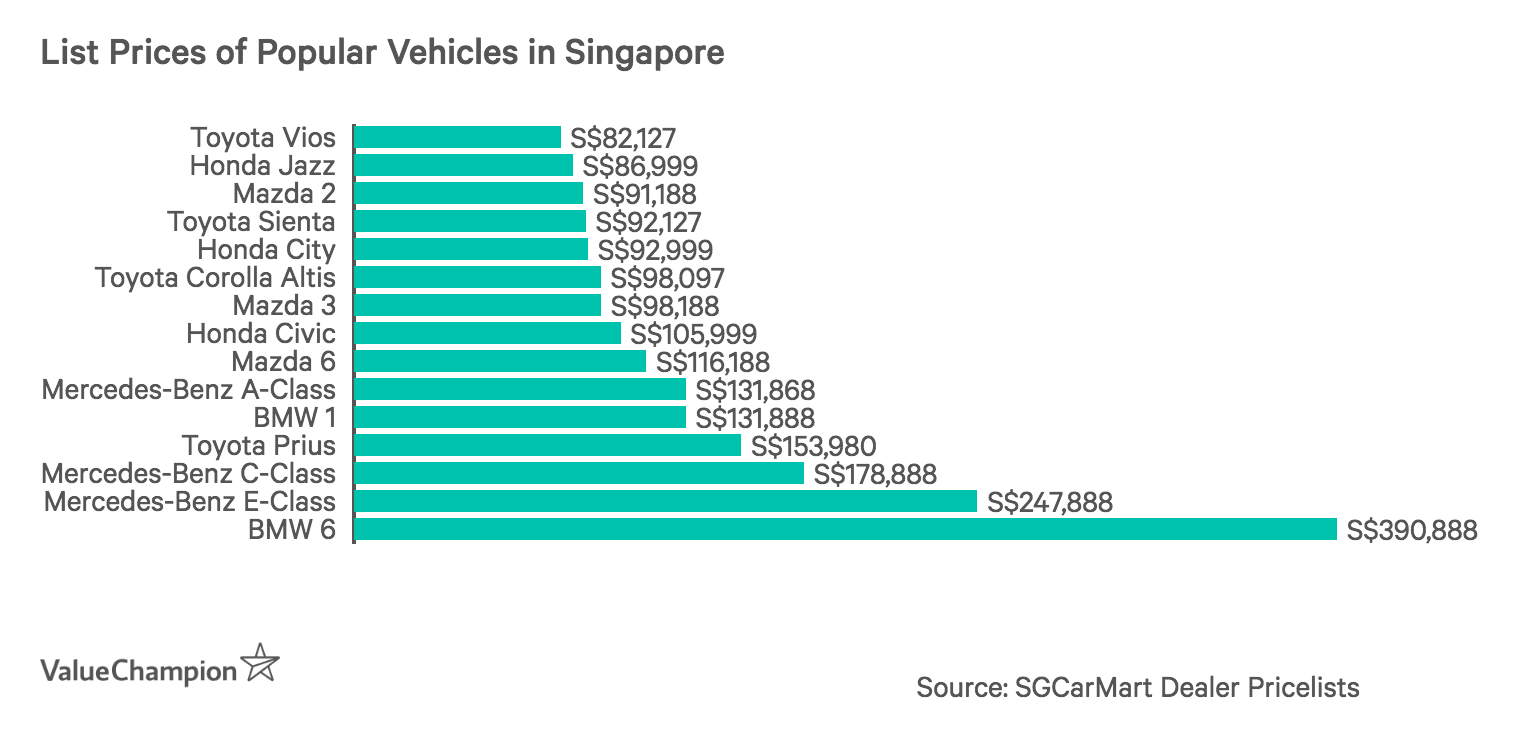 List Prices of Popular Vehicles in Singapore