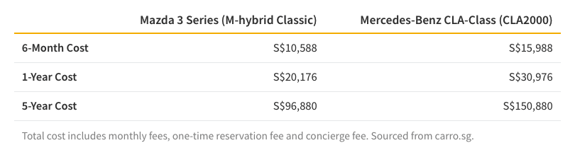 Table listing Carro's monthly subscription fee over 6 months, 1 year, and 5 years