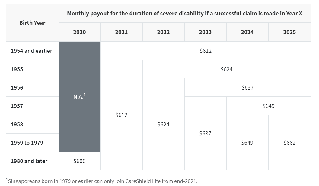 This table shows the increasing monthly payouts under the CareShield Life Scheme. Payouts will increase by 2% per year between 2020 and 2025.