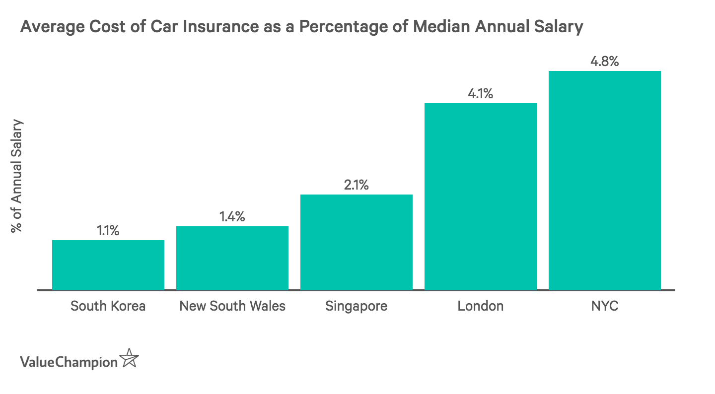 This graph shows how much the average driver of each location spends on car insurance as part of their annual salary