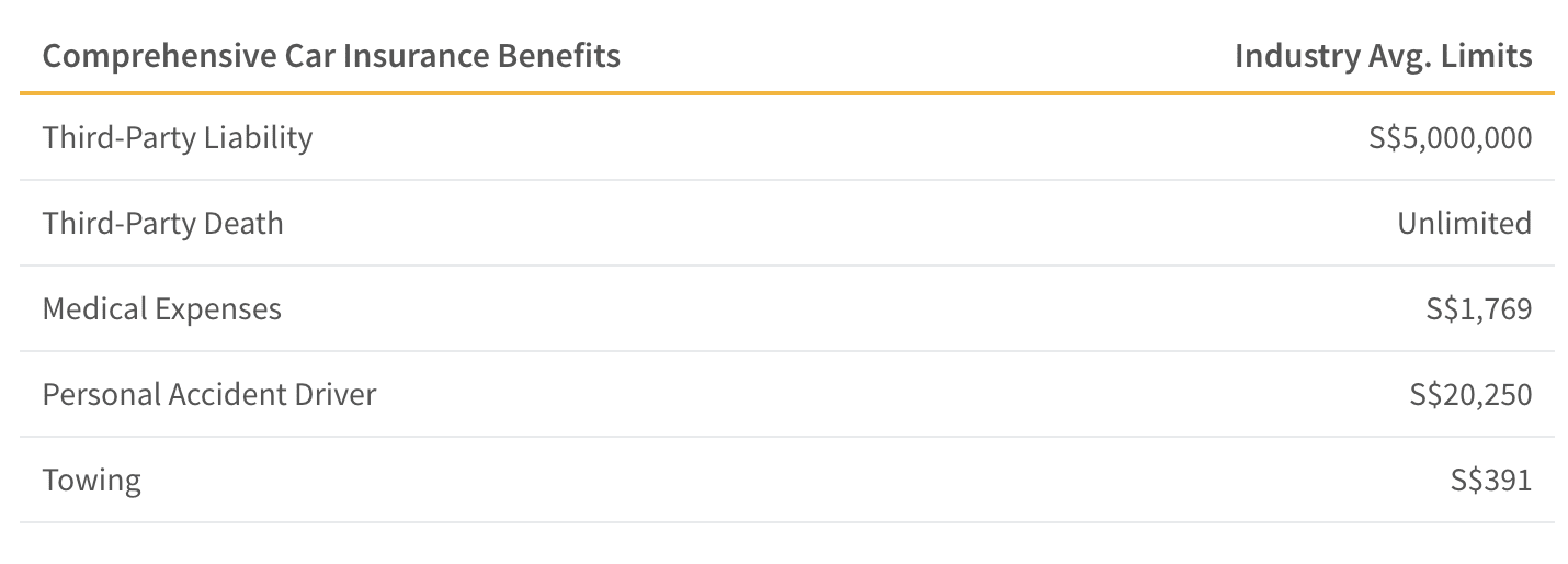 This table shows the industry average car insurance benefits for comprehensive plans in Singapore