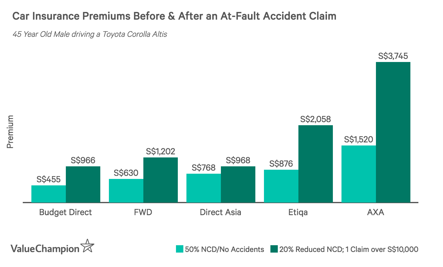 This graph shows the price increase of car insurance premiums in Singapore after a driver has claimed for an at-fault accident