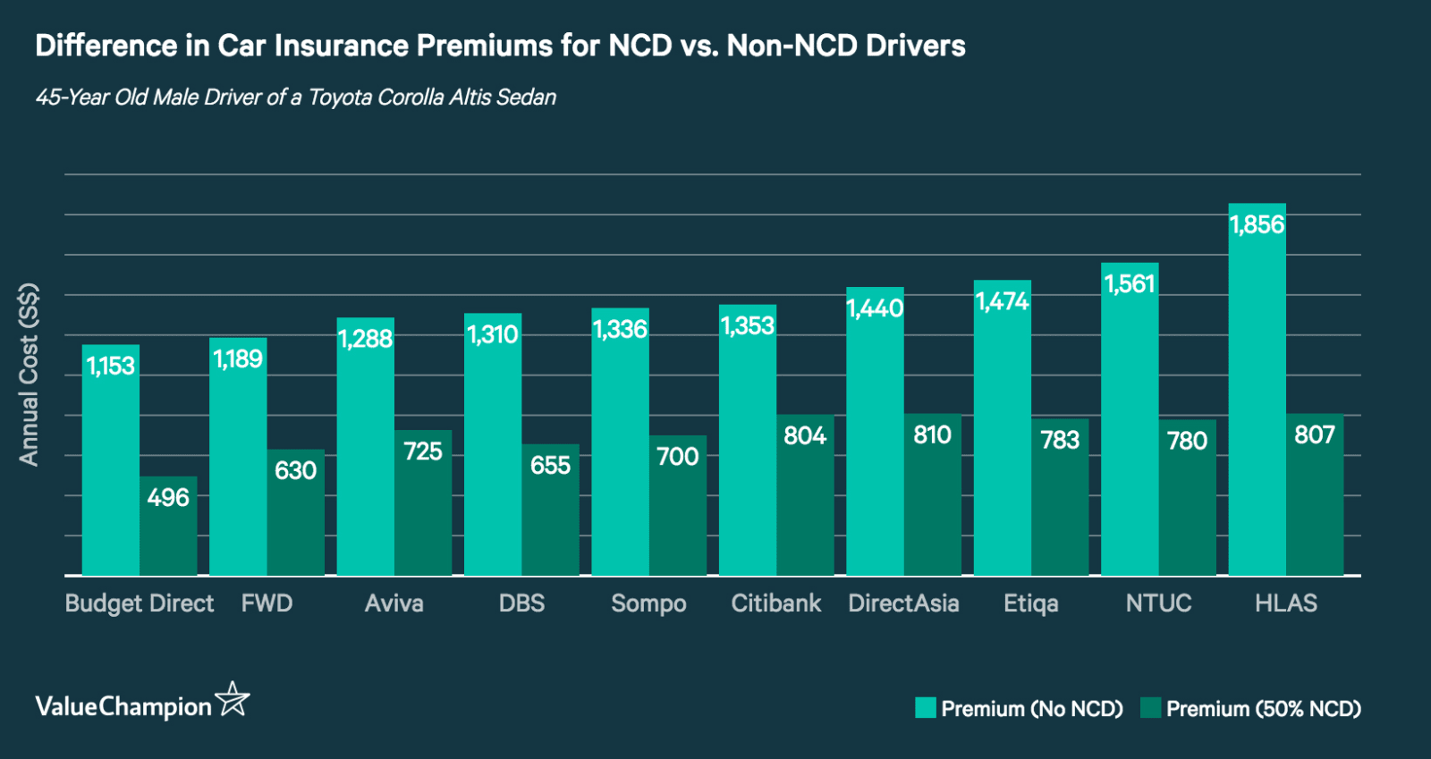 This graph shows the difference in premiums for drivers who hold no NCD compared to drivers who have a 50% NCD