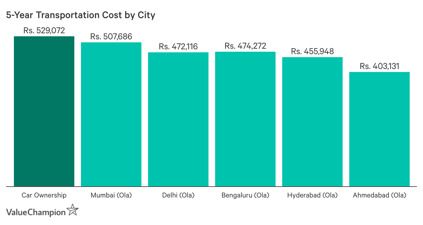 This table shows transportation costs by city.