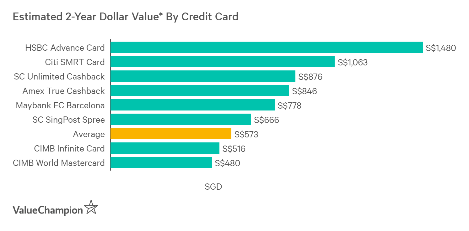 A graph displaying how best cashback credit cards with no min spend compare to one another in terms of their rewards