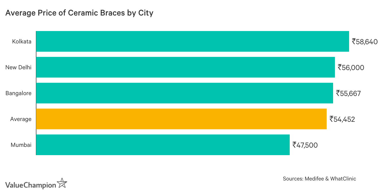 Graph showing Average Cost of Ceramic Braces in India