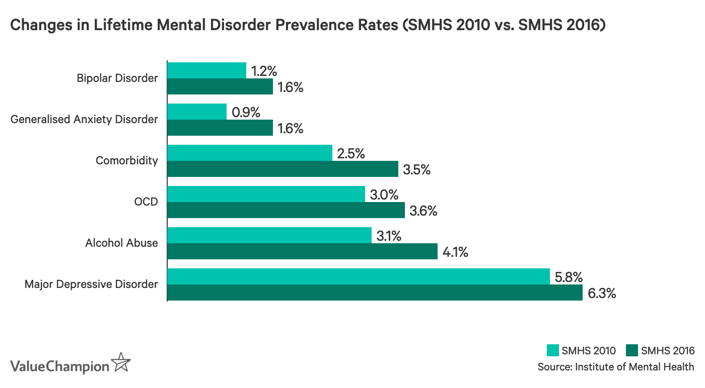 This graph shows the changes in the lifetime mental disorder prevalence rates between 2010 and 2016 as found by the Singapore Mental Health Survey