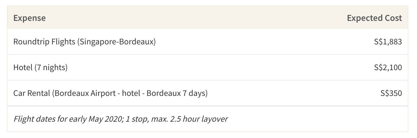 This table shows the average expected cost of a week-long trip to Chateau de Mirambeau in Bordeaux, France
