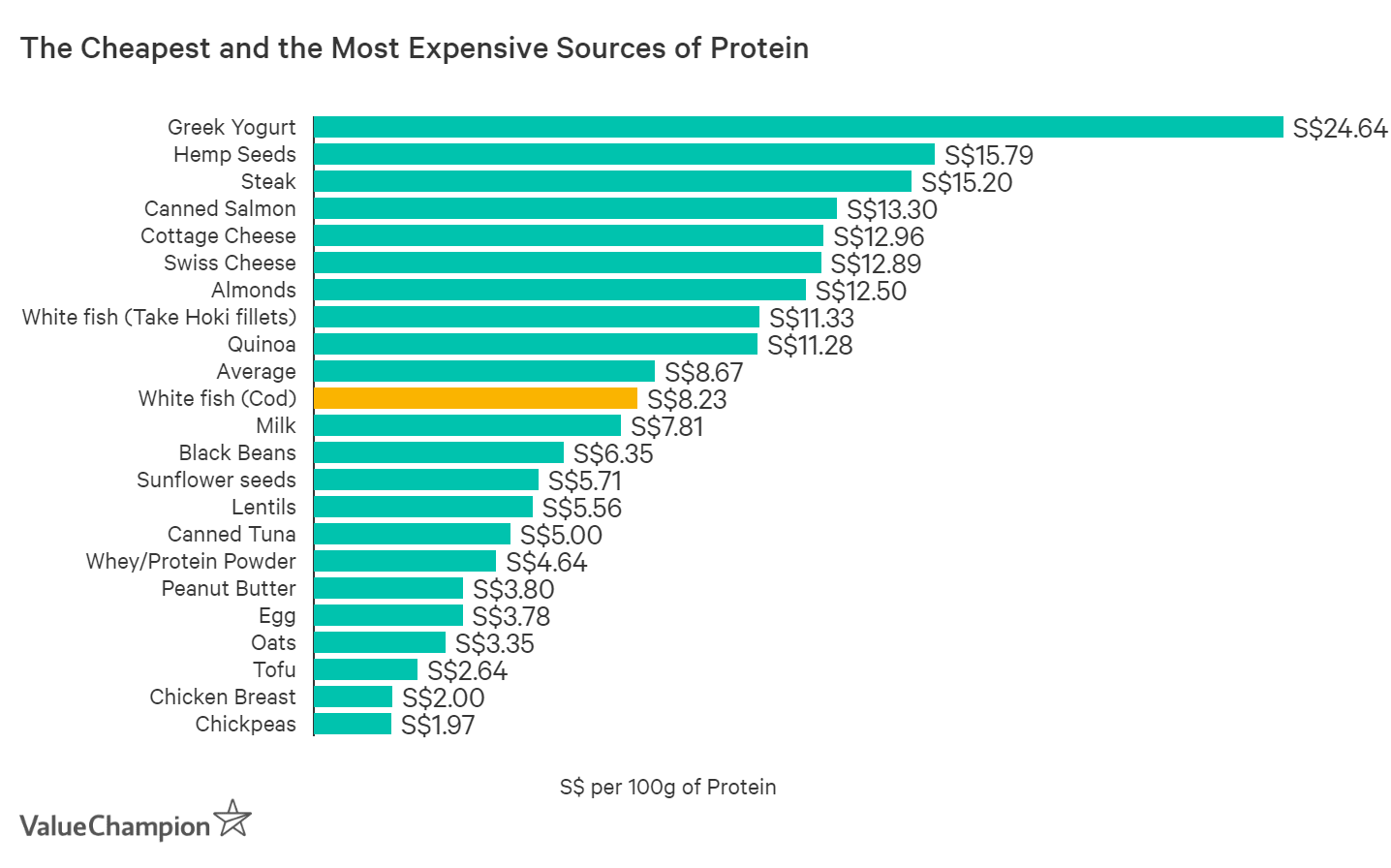 The most popular protein-heavy food items actually range from S$2 per 100 gram of protein to S$25
