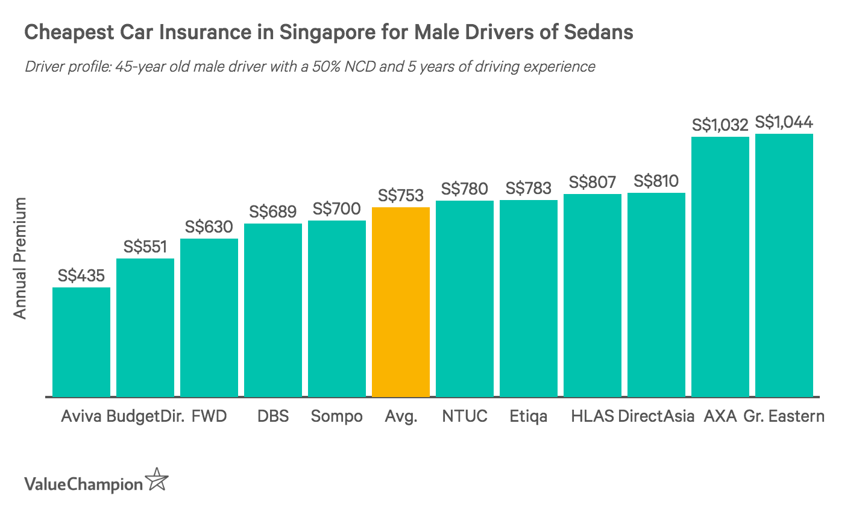 Best Cheap Car Insurance 2019 Valuechampion Singapore