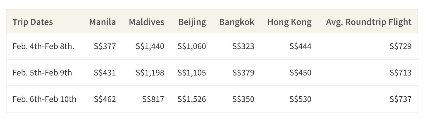 This table shows the cheapest dates to fly to 5 popular destinations for Lunar New Year