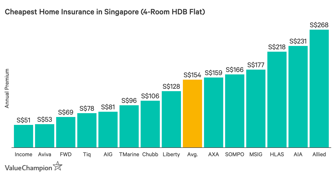 This graph shows the cheapest home insurers in Singapore