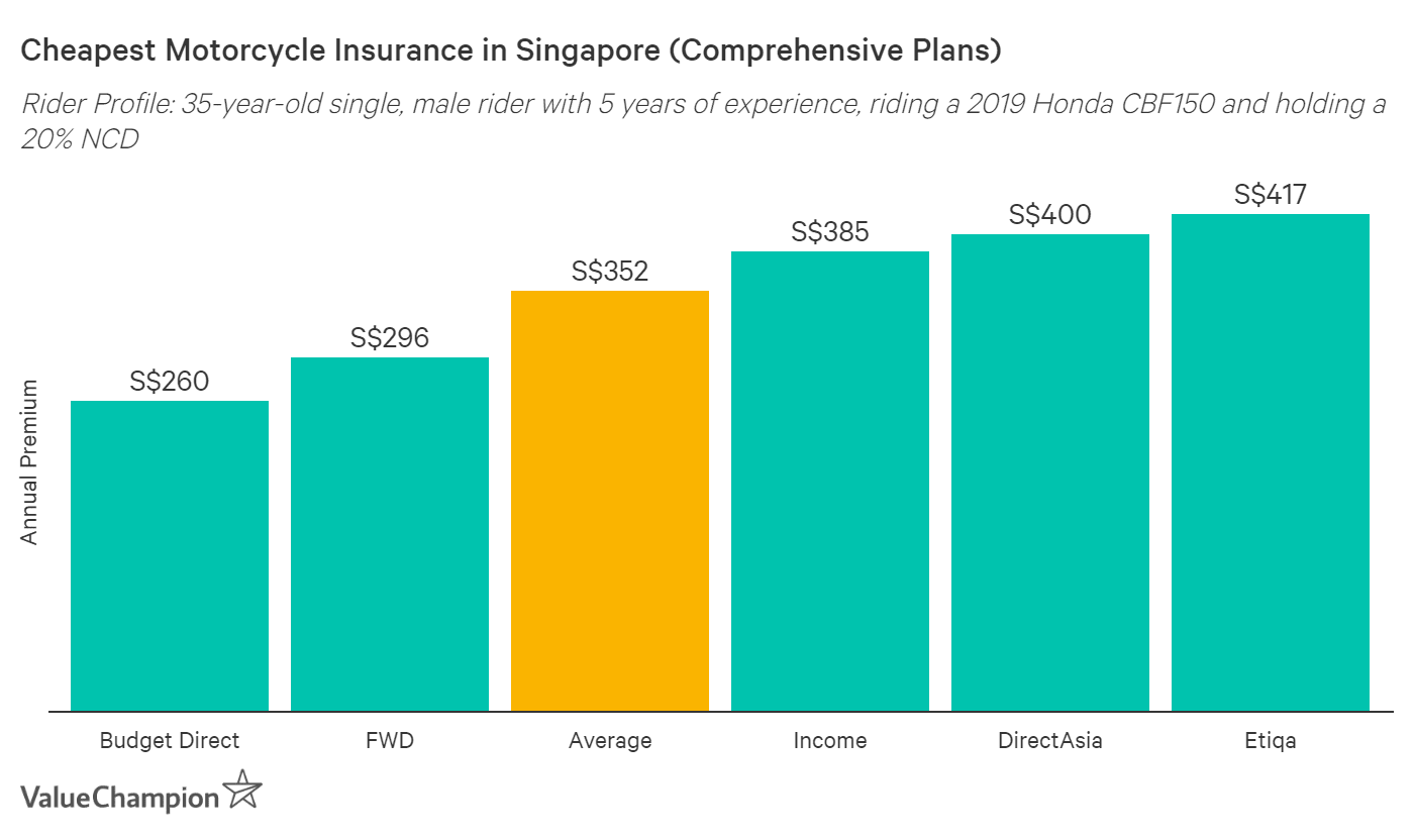 This table shows the cheapest comprehensive motorcycle insurance policies in Singapore