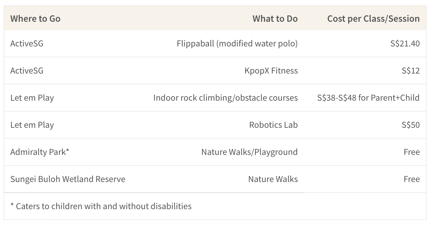 This table shows a list of affordable activities for kids and families in Singapore