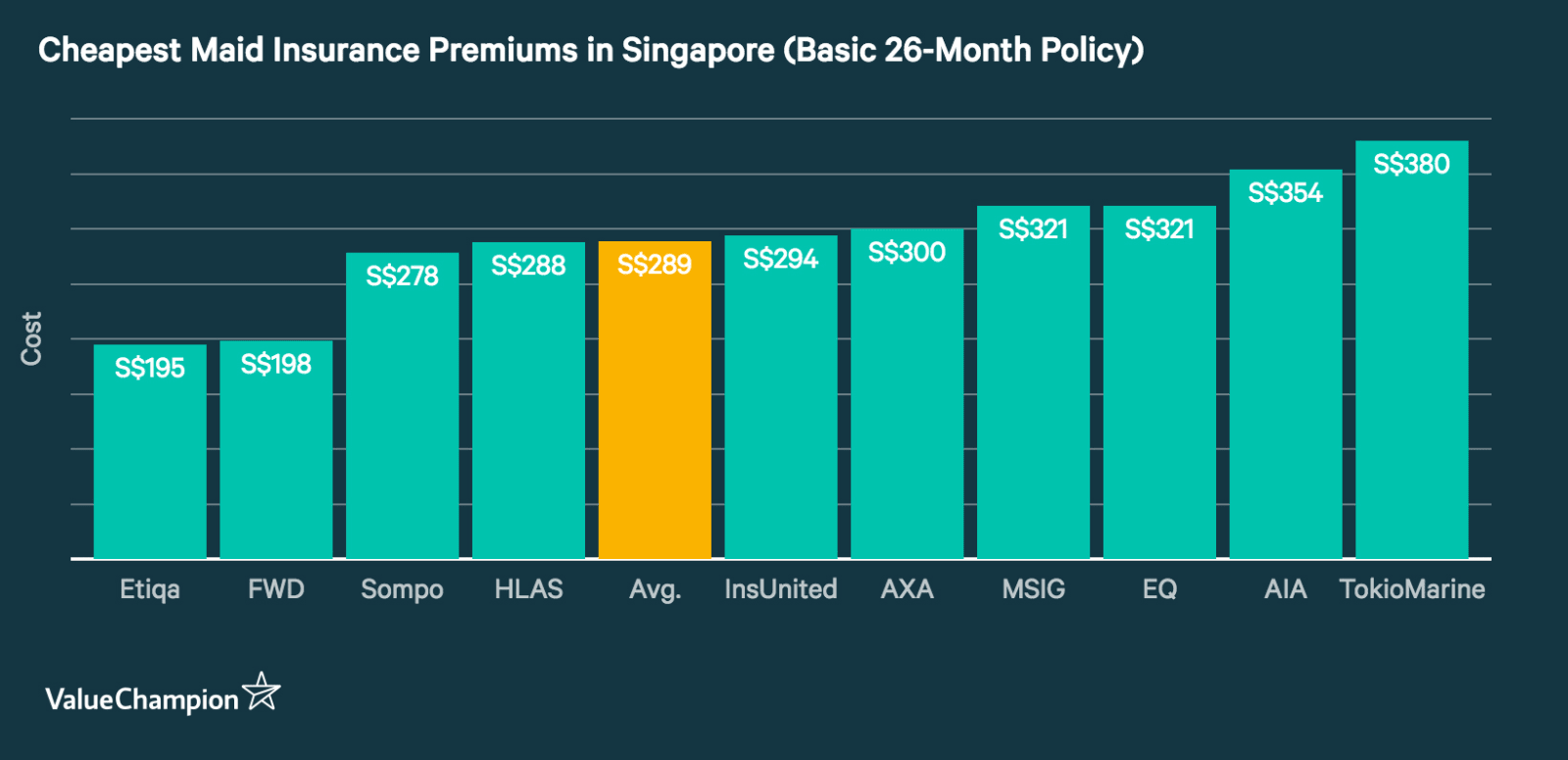 Prices for a 26-month maid insurance policy across a variety of insurers in Singapore