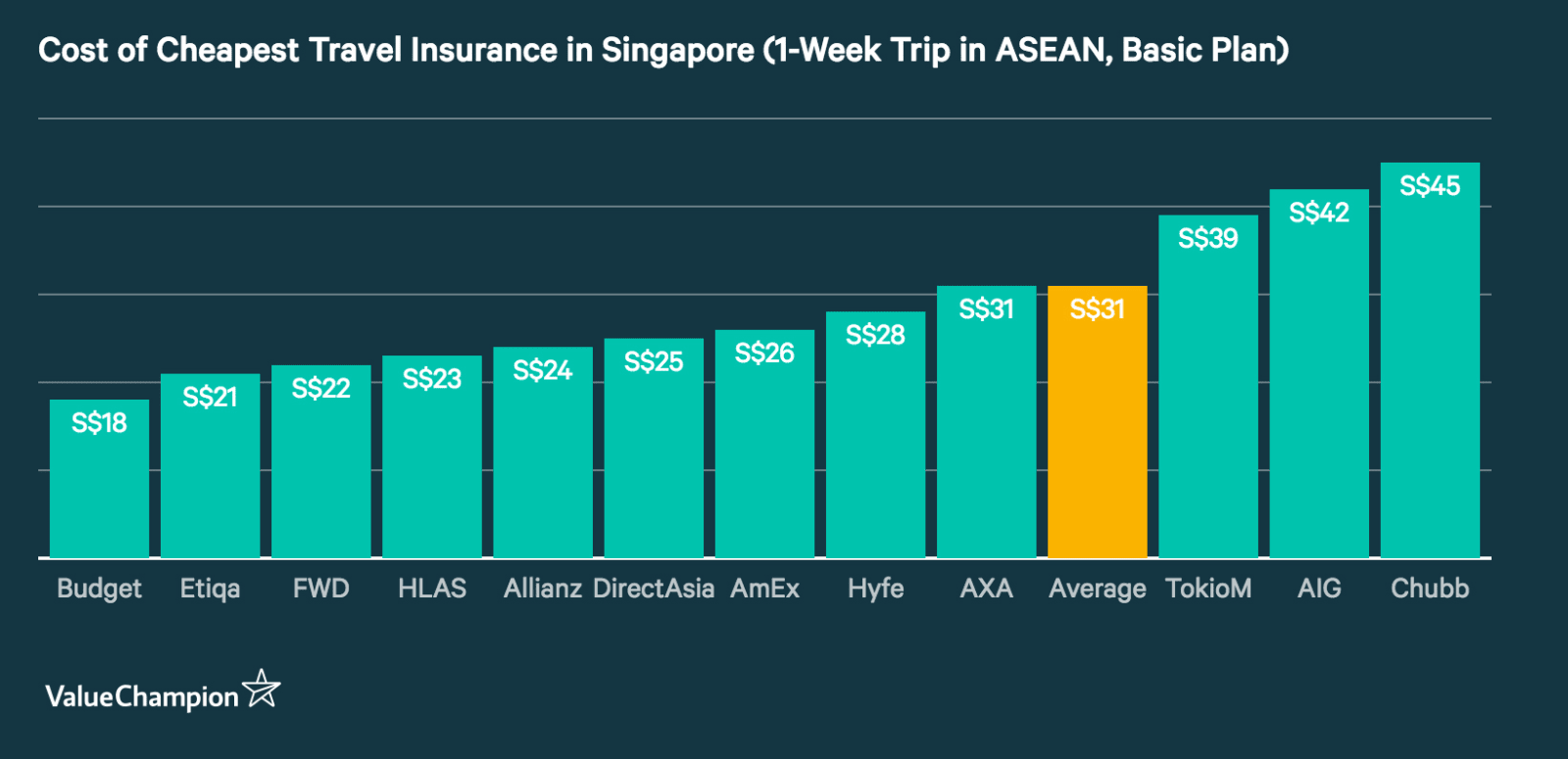 This graph compares the price of major travel insurance policies in Singapore for a 1-week trip in the ASEAN region