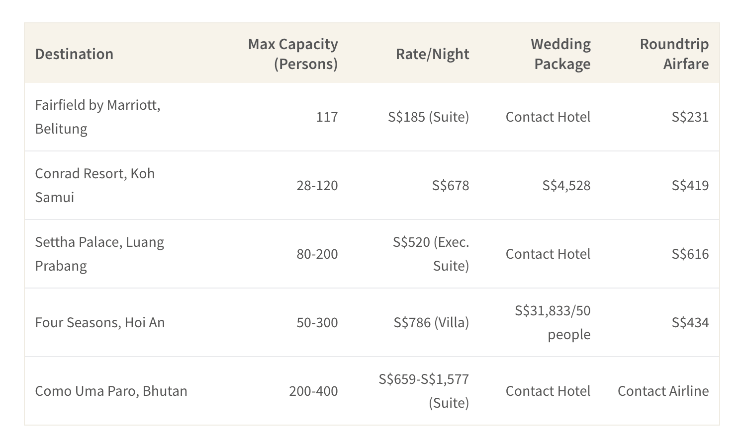 This table shows airfare, wedding packages and accommodation costs of some lesser-known wedding destinations