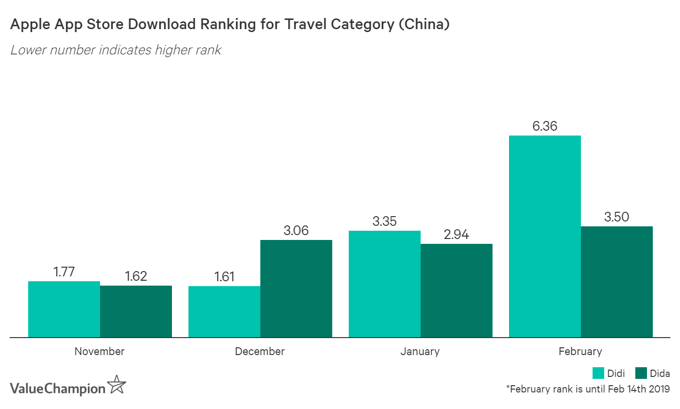 Dida is now outrankiing Didi in terms of download ranking in China