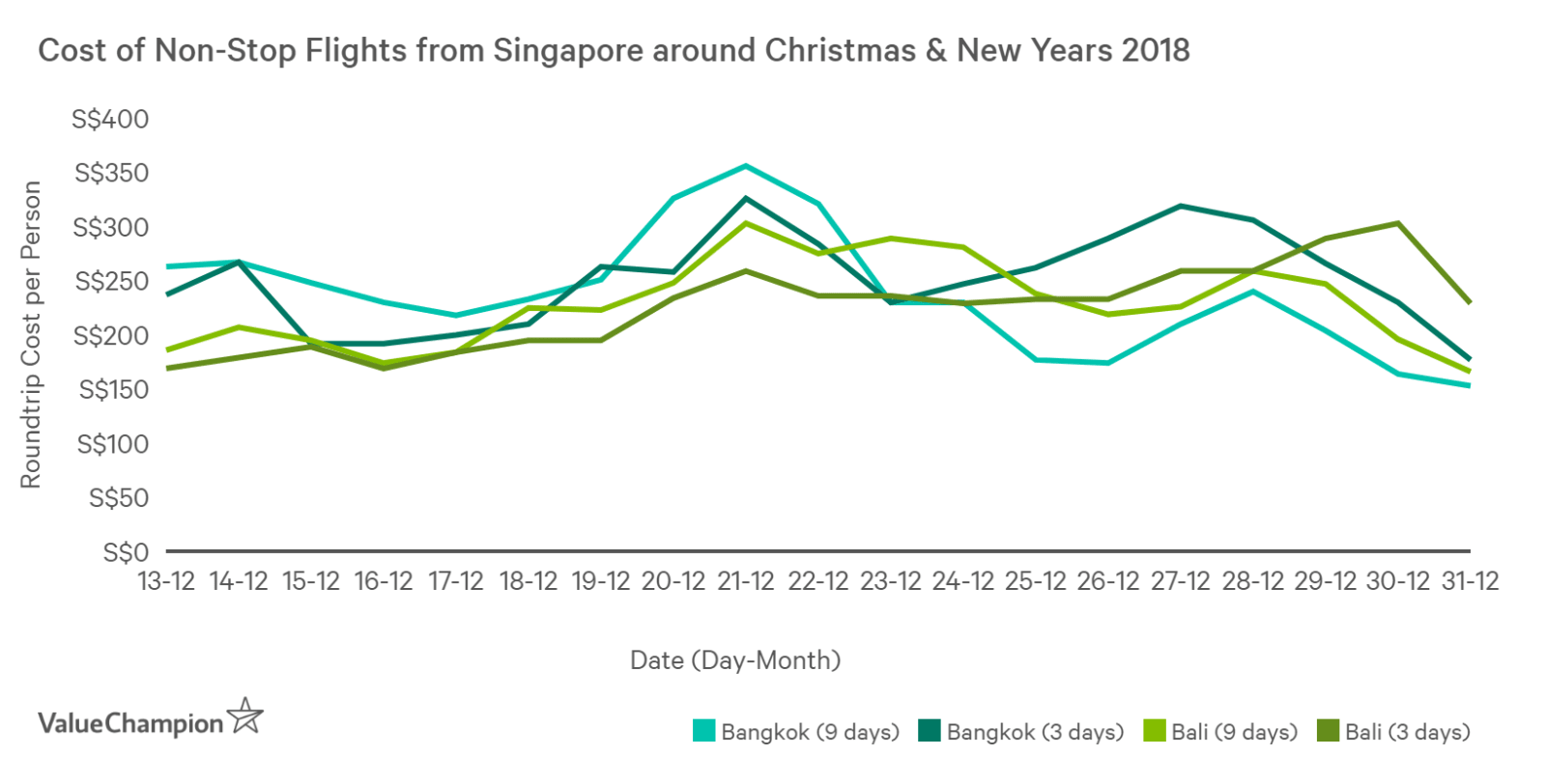 This graph shows cost of round-trip tickets for non-stop flights from Singapore to Bangkok and Bali around Christmas & New Years ranges from S$150 to S$360