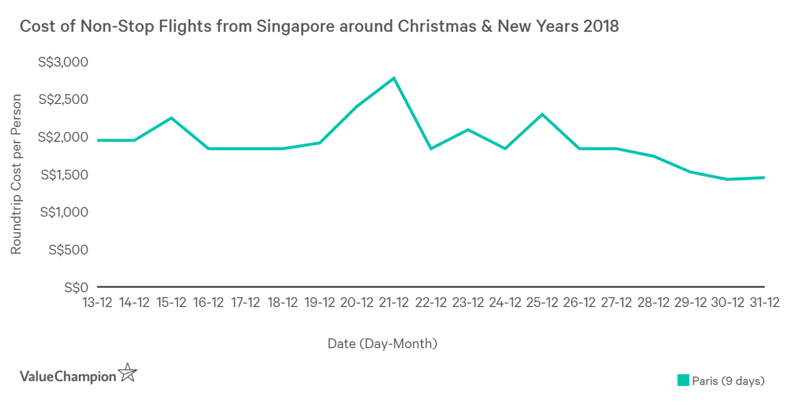 This graph shows cost of round-trip tickets for non-stop flights from Singapore to Paris around Christmas ranges from S$1,500 to S$2,800