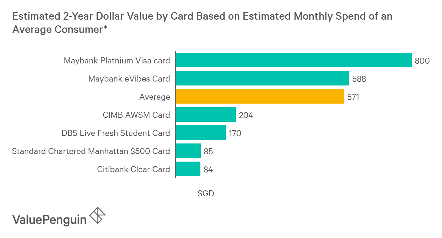 A graph displaying how CIMB AWSM Card compares to other student credit cards in Singapore in terms of their rewards