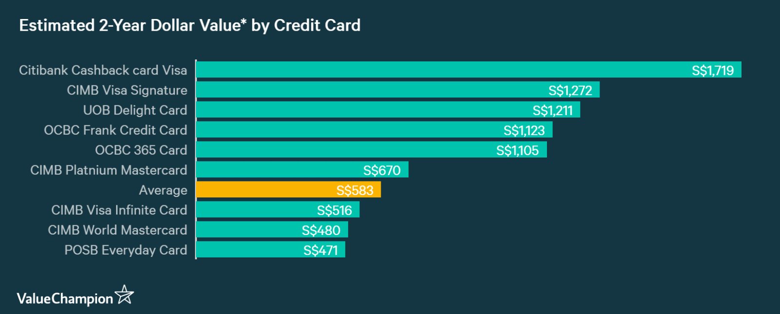 A graph displaying how CIMB Visa Signature Card compares to other credit cards in Singapore in terms of their rewards