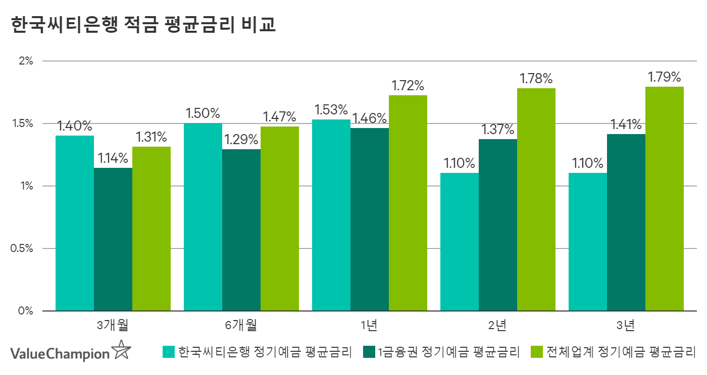 한국씨티은행 정기예금 금리비교
