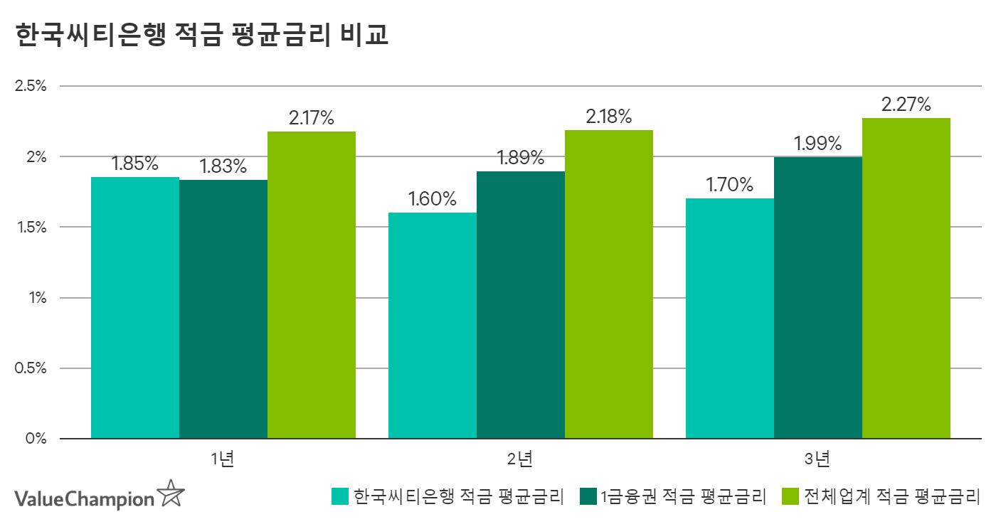 한국씨티은행 적금 평균금리 비교