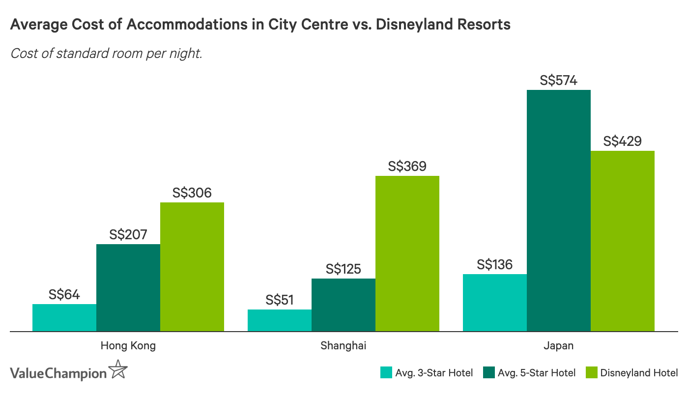 This graph shows the average cost per night of a 3-star, 5-star and Disneyland resort standard room per night in Shanghai, Hong Kong and Japan