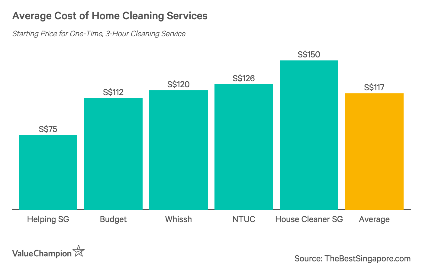 Average Cost of Home Cleaning Services