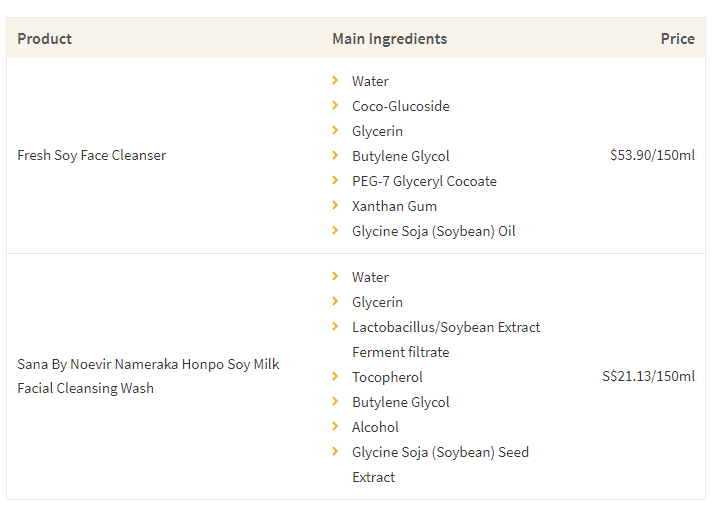 This table shows the high-end cleanser by Fresh, and its dupe by Sana By Noevir Nameraka, along with the main ingredients and cost