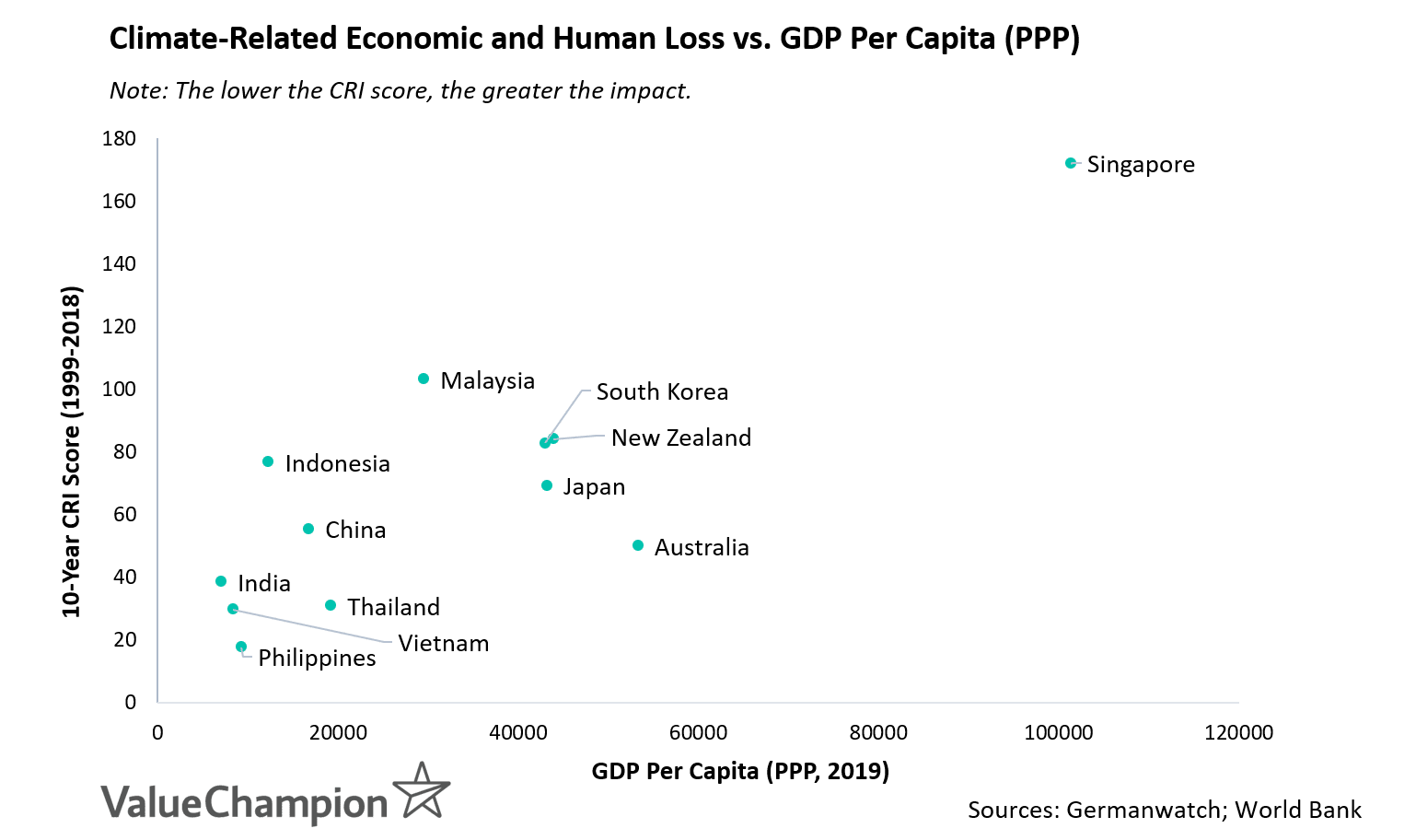 This graph shows the 10-year climate risk score that measures the impact of weather-related economic and human losses compared to the country's GDP per capita