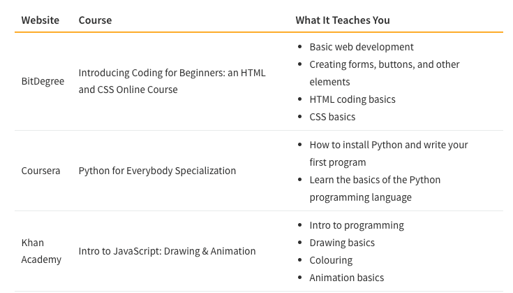 Table showing Cost of Programming Courses