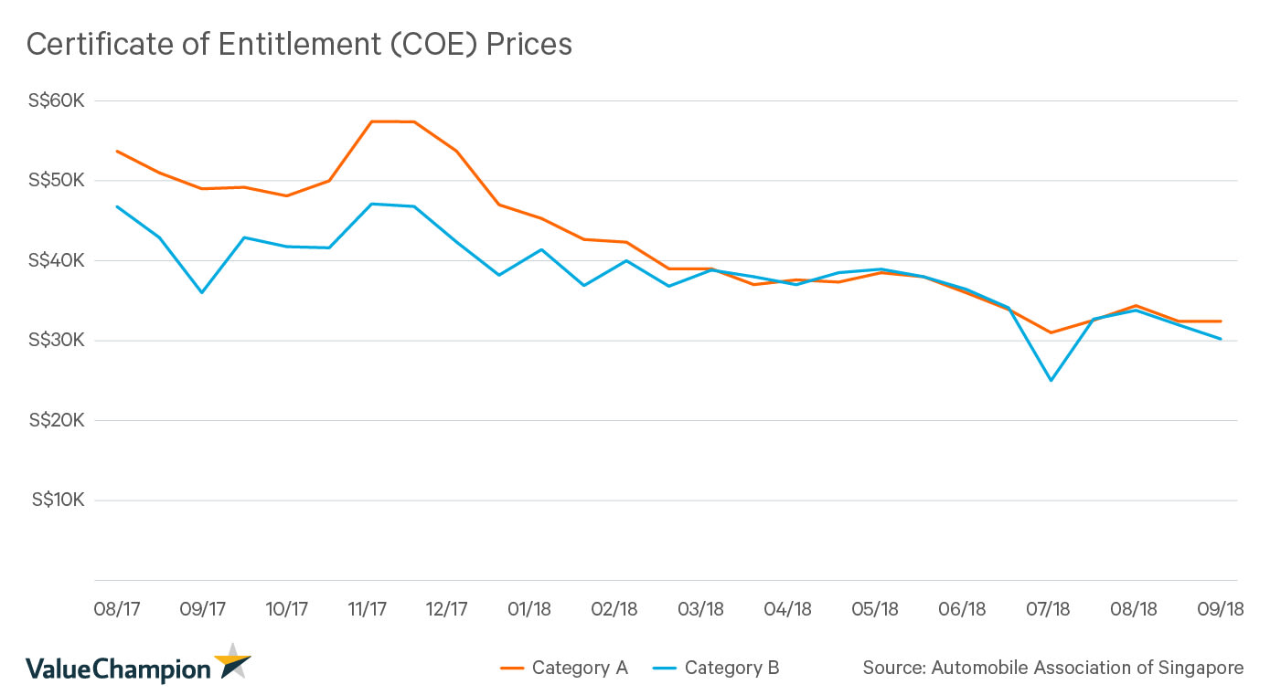 Certificate of Entitlement (COE) Prices