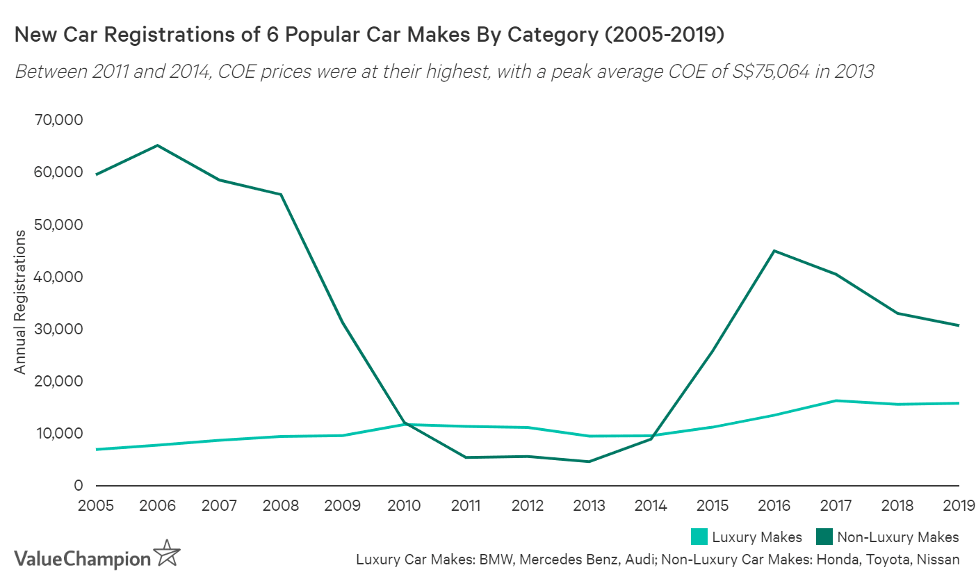 This graph shows how the 3 most popular luxury car makes were unaffected by COE prices between 2005 and 2019