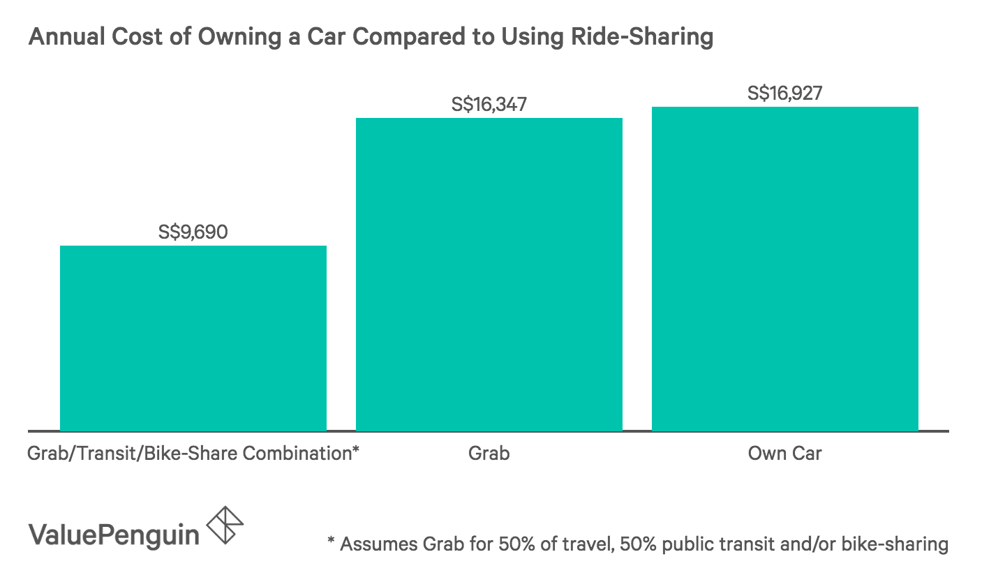 Annual Cost of Owning a Car Compared to Using Ride-Sharing
