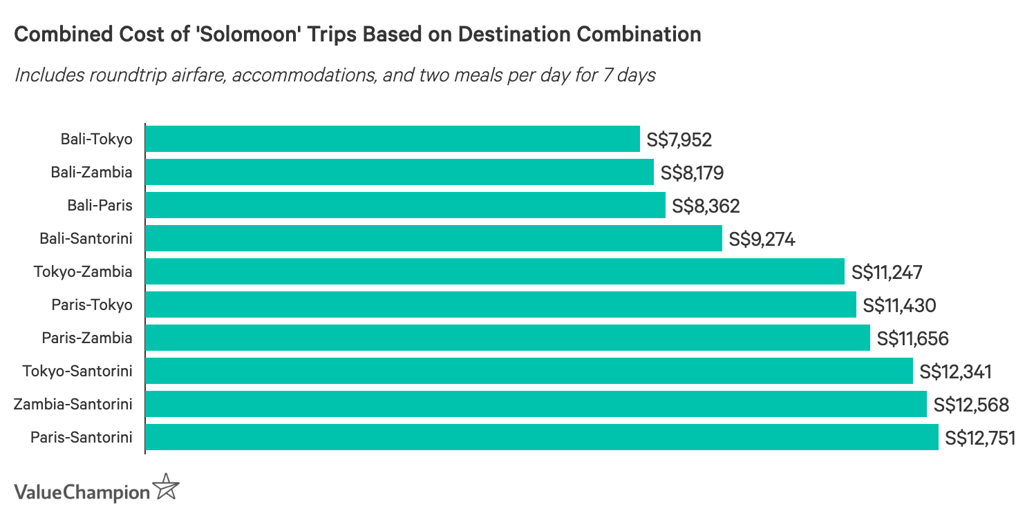 This graph shows the average cost of two people going on separate 'solomoon' trips for one week