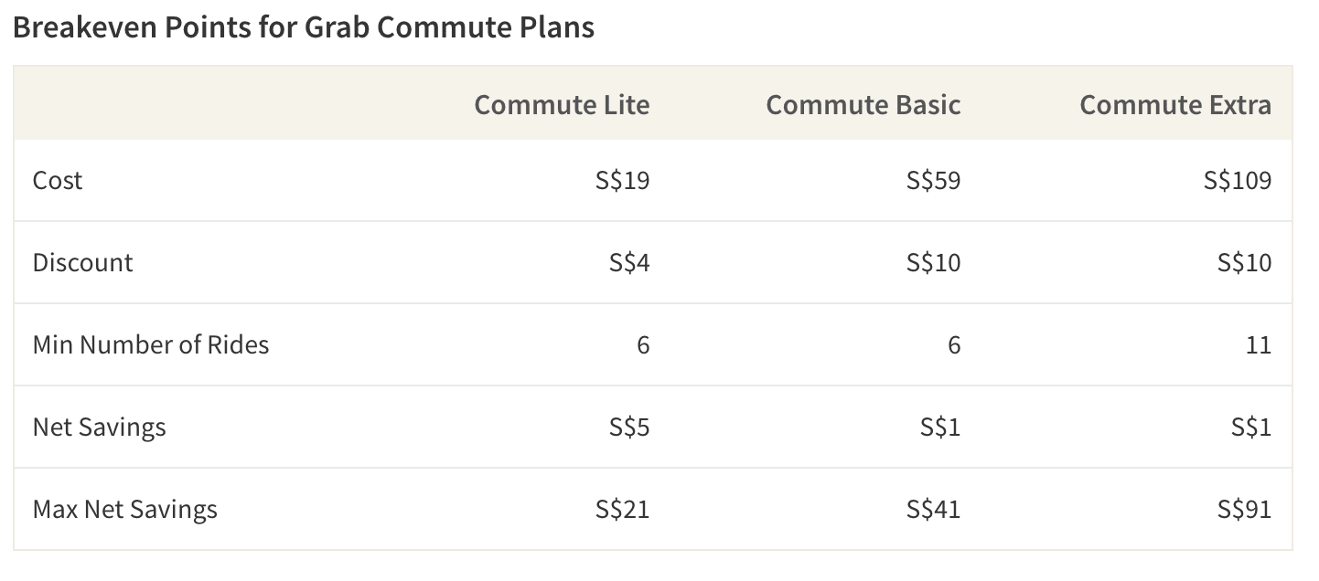Grab's Commute Plans require at least 6 rides per month to break even on the subscription cost
