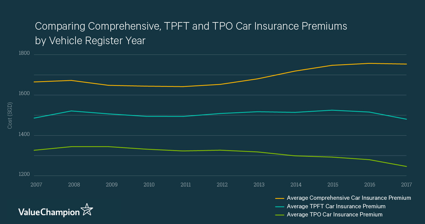 This graph compares the average cost of comprehensive, TPFT, and TPO car insurance plans for a Toyota Corolla Altis 1.6 at different ages.